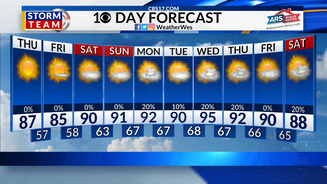 Mid 90s by Tuesday, storms by Wed  PM | CBS 17